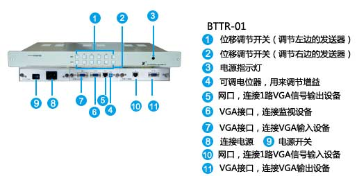 BTTR-01面板说明