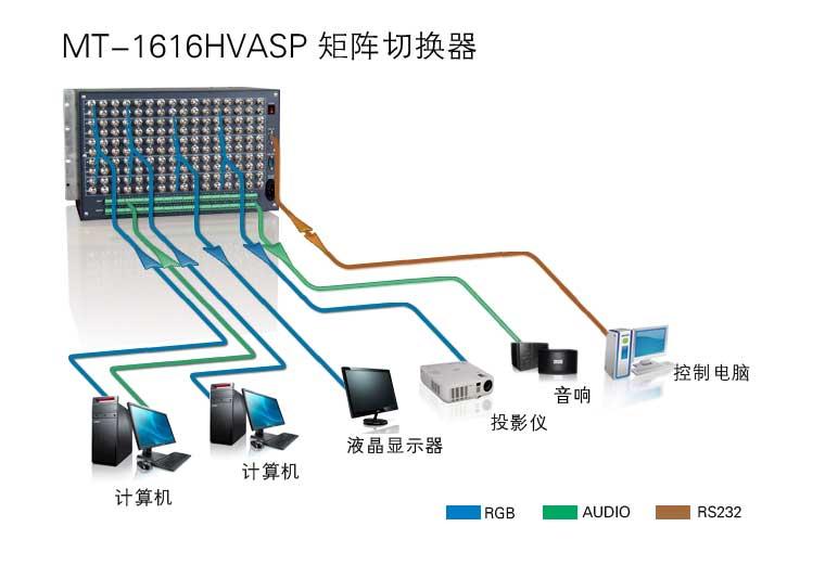 MT-1616HVASP产品连接示意图