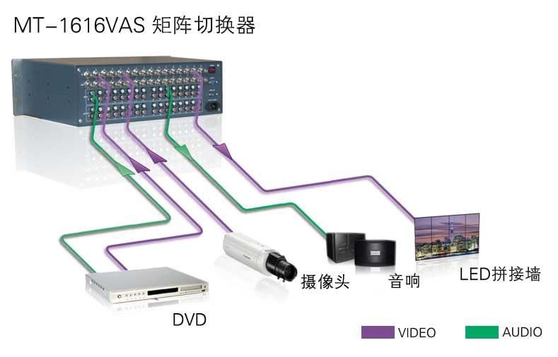 MT-1616VAS系统连接示意图