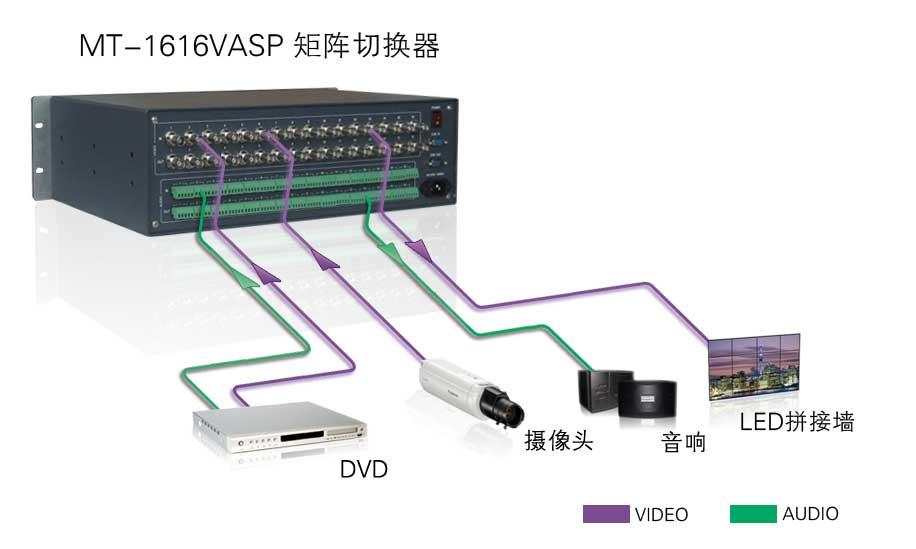 MT-1616VASP系统连接示意图