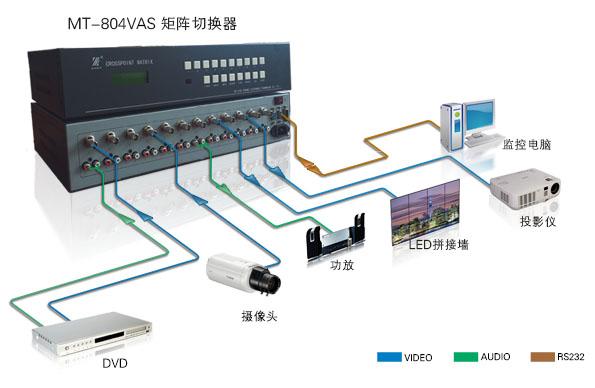 MT-804VAS产品连接示意图