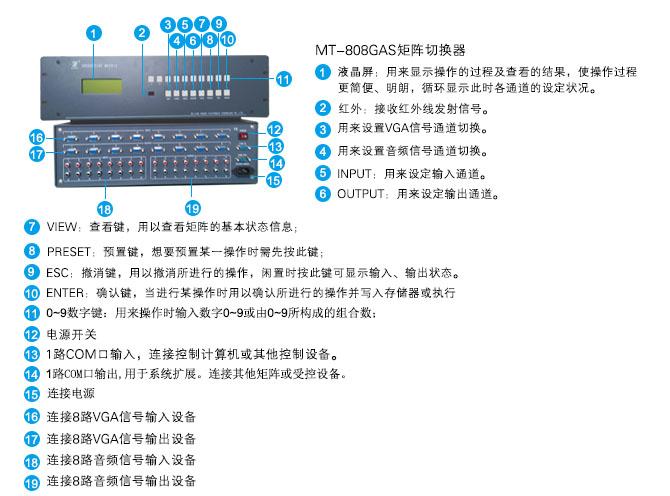 MT-808GAS面板说明