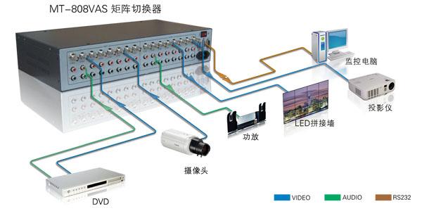 MT-808VAS产品连接示意图
