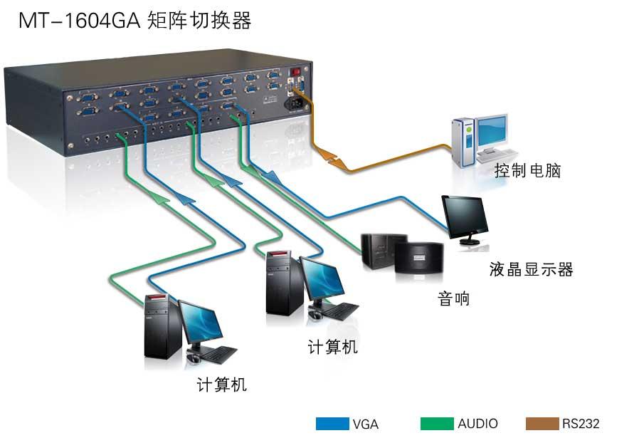 MT1604GA产品连接示意图