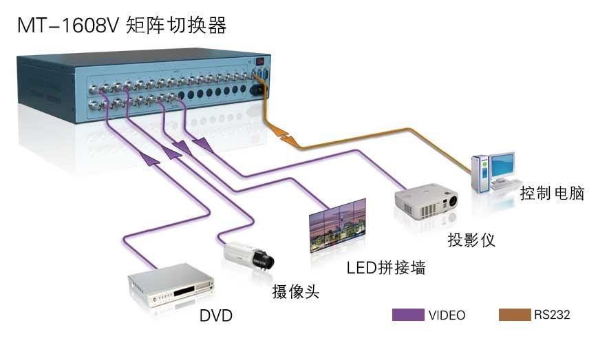 MT-1608V实物连接图