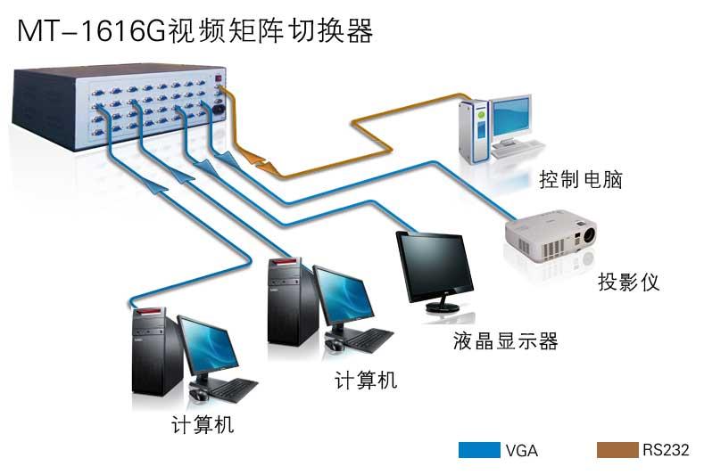 MT-1616G产品连接示意图