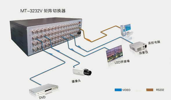 MT-3232V产品连接示意图