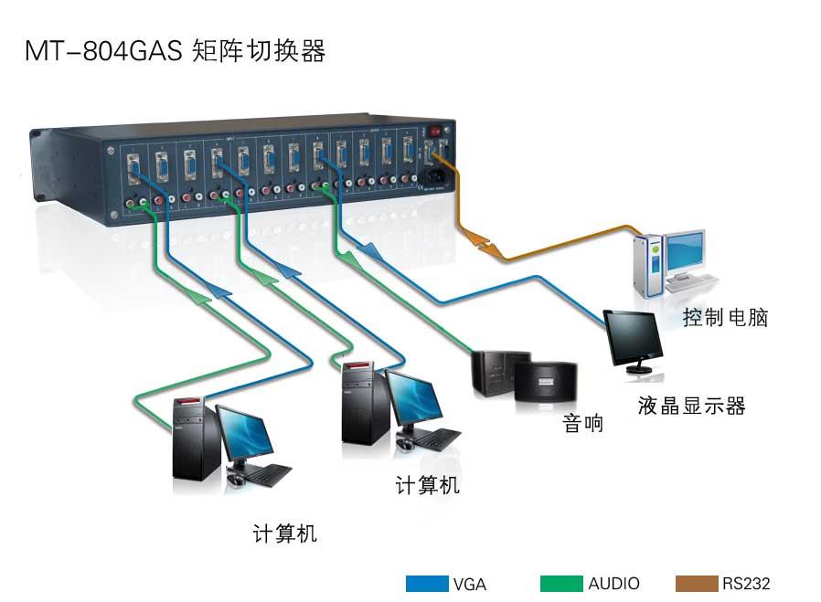 8入4出vga/音频矩阵切换器