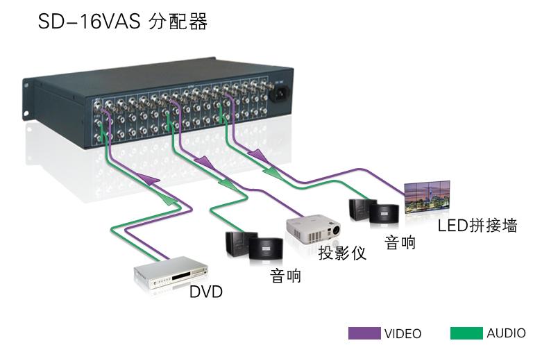 分配器 视音频信号分配器