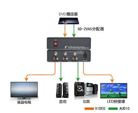 SD-2VAS产品连接示意图