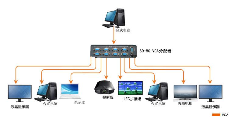 SD8G产品连接示意图