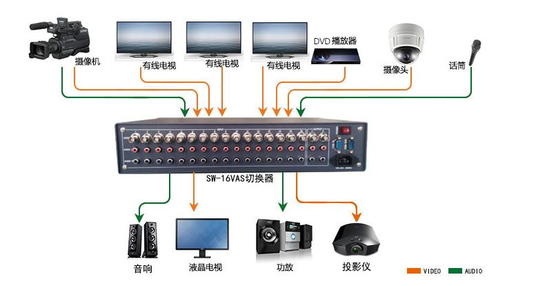 16路视音频信号切换器
