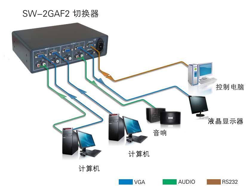 SW2GAF2产品连接示意图