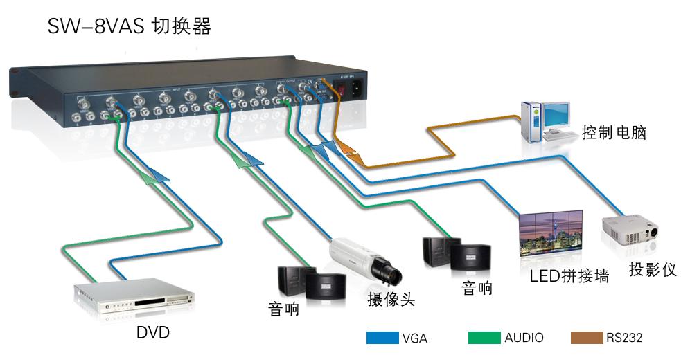 SW8VAS产品连接示意图
