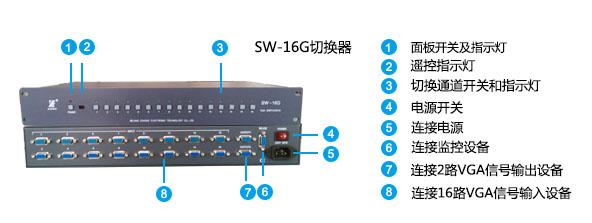 SW16G面板说明