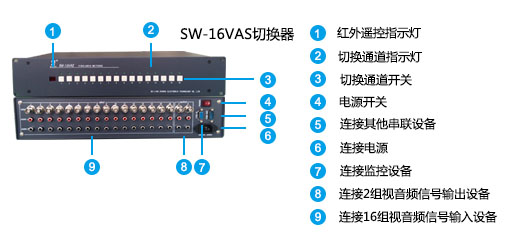 SW16VAS面板说明