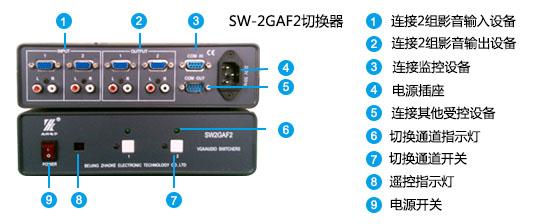 SW2GAF2面板说明