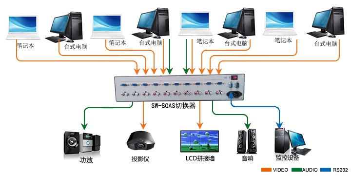SW8GAS产品连接示意图