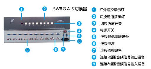 SW8GAS面板说明图