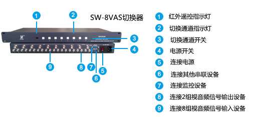 SW8VAS面板说明