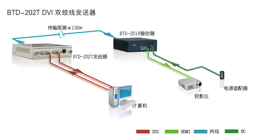 BTD-202T系统连接图