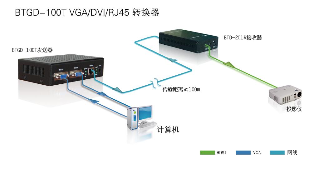 信号转换接口设备 vga→dvi