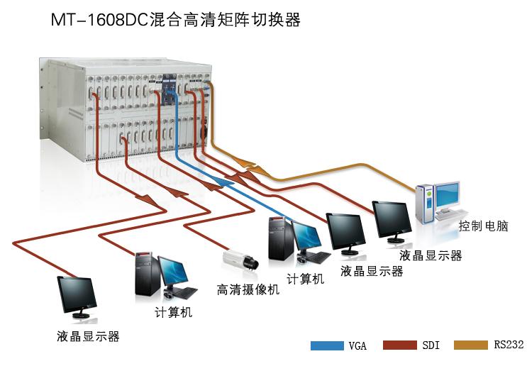 MT-1608DC混合高清系统连接图