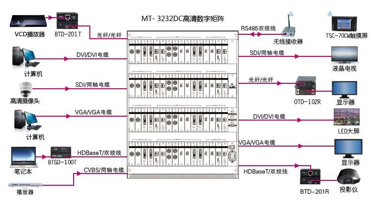 MT-3232DC连接示意图