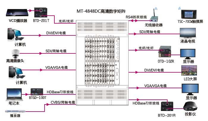 MT-4848DC平面连接示意图