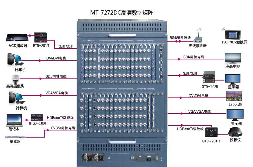 MT-7272DC连接示意图