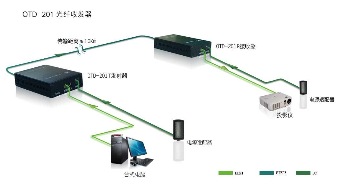 OTD-201系统连接图