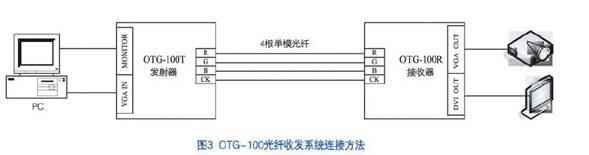 发射器otg-100t/otg-200t输入为1路vga信号,1路监视输出,可用于连接本